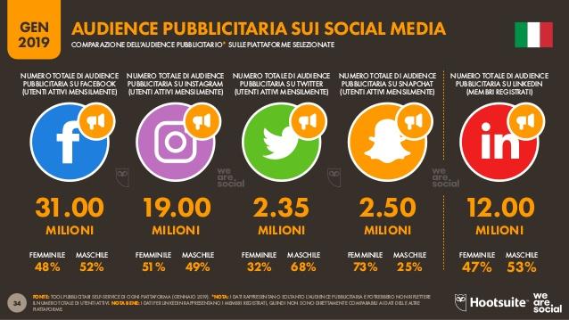 audience social network italia 2019