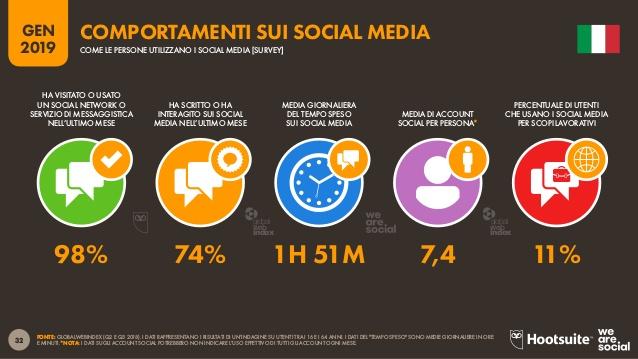 comportamento social network italia 2019