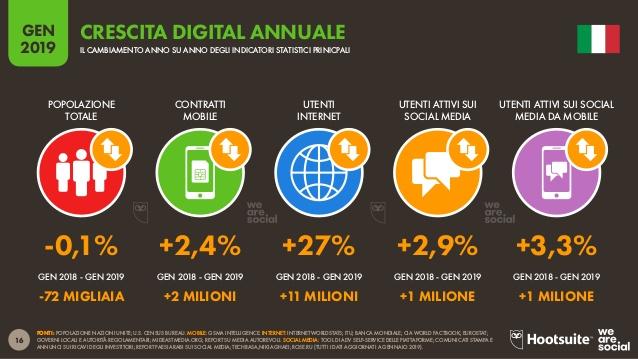 crescita digitale italia 2019