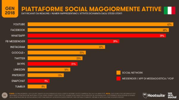 social network più attivi italia 2018