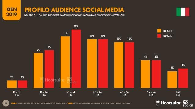 profilo audience social network 2019