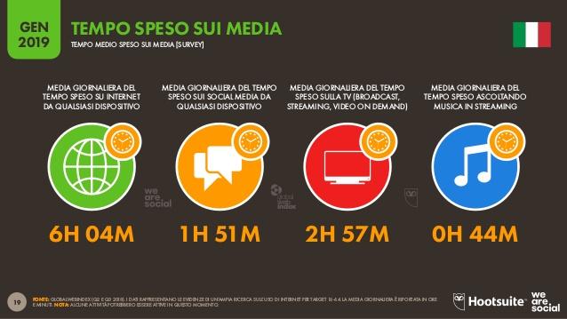 tempo speso sui media italia 2019