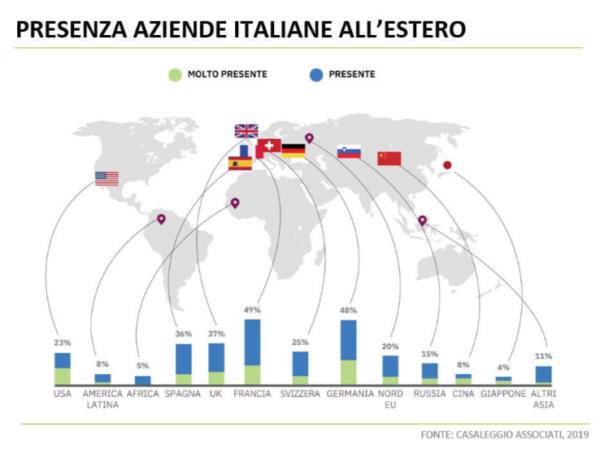 E-commerce Italia Internazionalizzazione 2