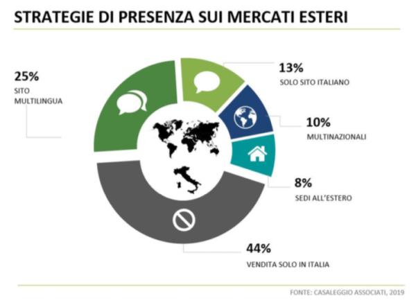 E-commerce Italia Internazionalizzazione