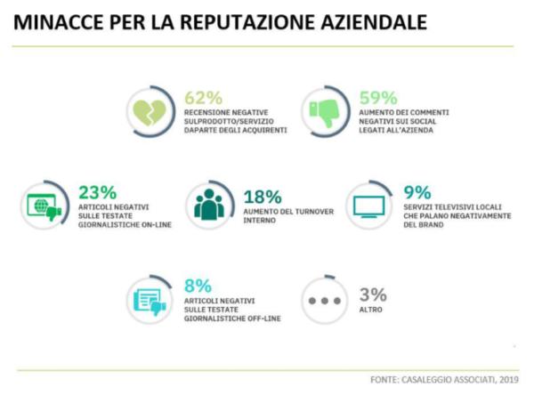 E-commerce e marketing online - Brand reputation