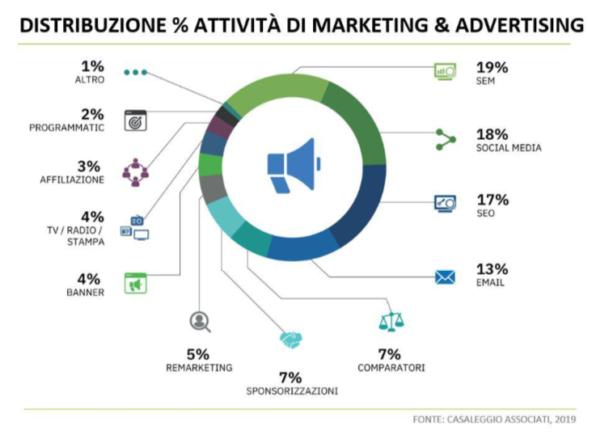 E-commerce e marketing online