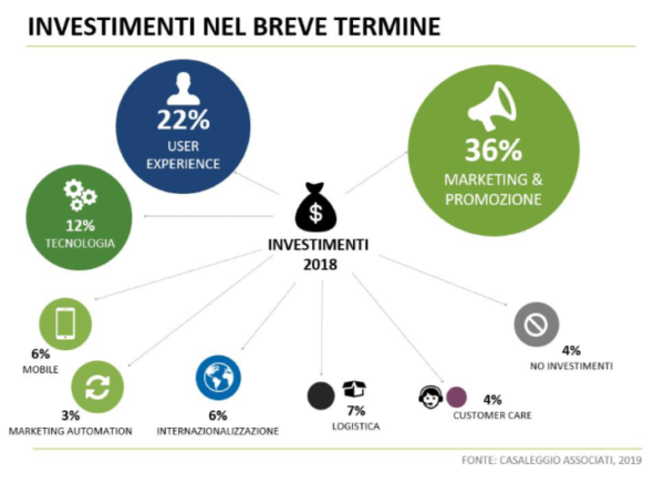 E-commerce e marketing online - investimenti a breve termine