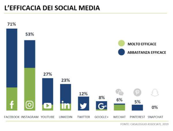 E-commerce e efficacia social media