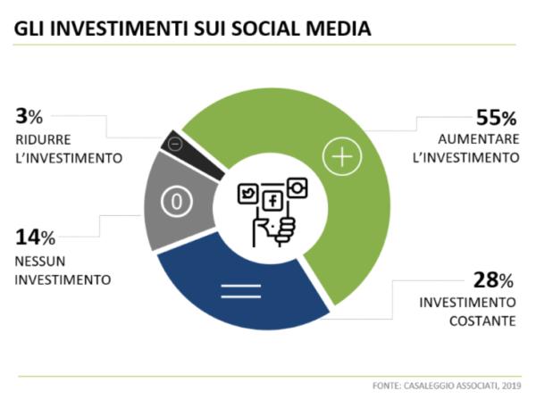 E-commerce e social media investimenti
