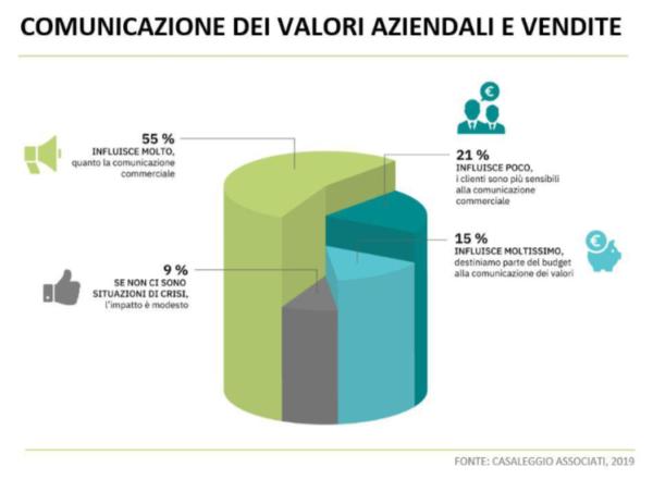 E-commerce e valori aziendali