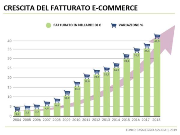 e-commerce in Italia 2019 crescita del fatturato
