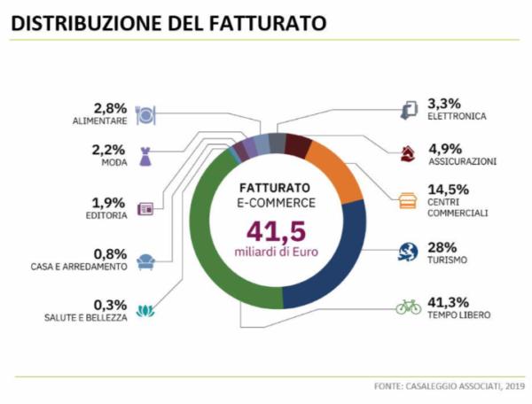 e-commerce in Italia 2019 distribuzione del fatturato