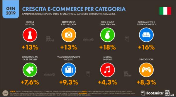 Crescita e-commerce per categoria