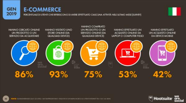 E-commerce in Italia 2019